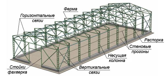 Металлические фермы в Крыму