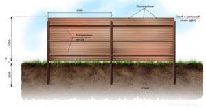 Забор из сотового поликарбоната в Симферополе